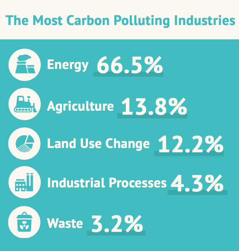 the biggest carbon polluters
